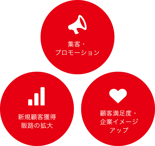 集客・プロモーション / 新規顧客獲得・販路の拡大 / 顧客満足度・企業イメージアップ